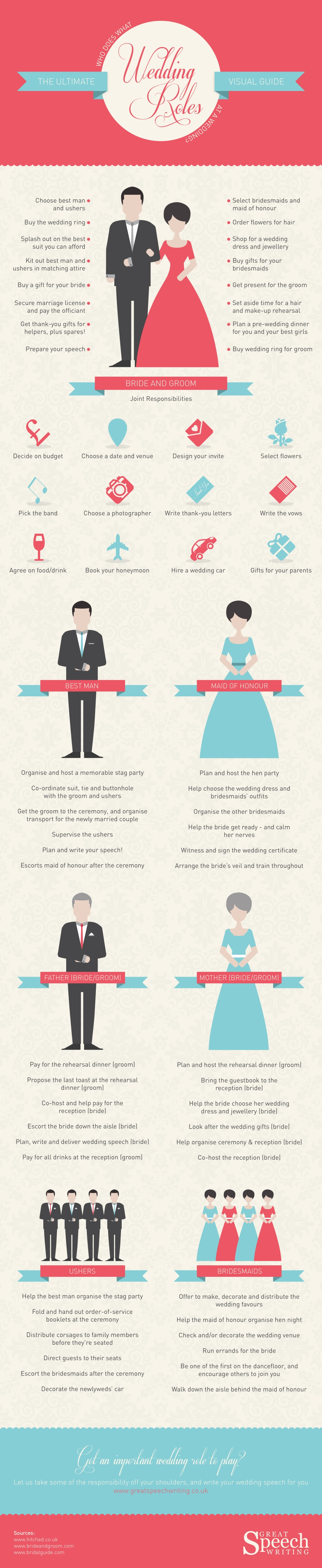 wedding roles explained - who does what at a wedding. surrey luxury wedding