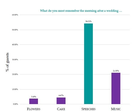 post wedding survey